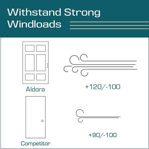 Aldora windloads vs competitors